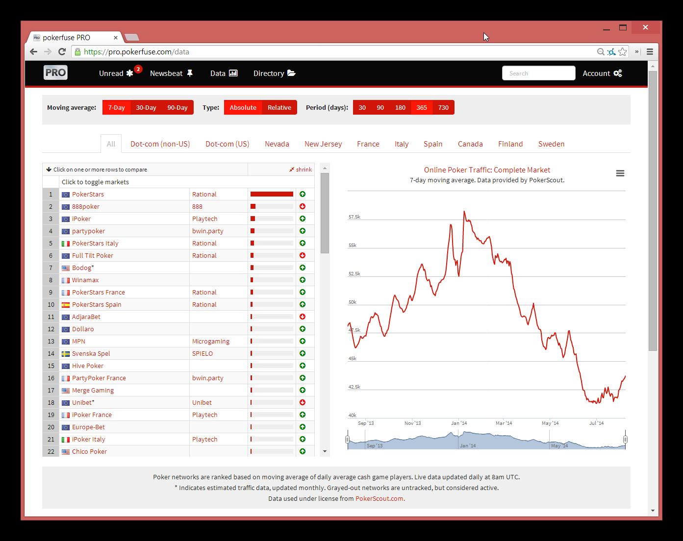 Poker website traffic