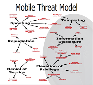 Mobile Threat Model