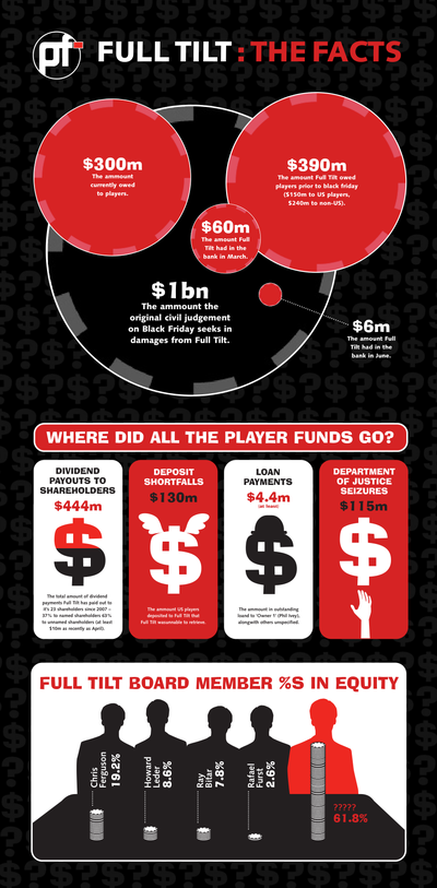 An infographic produced by pokerfuse at the time