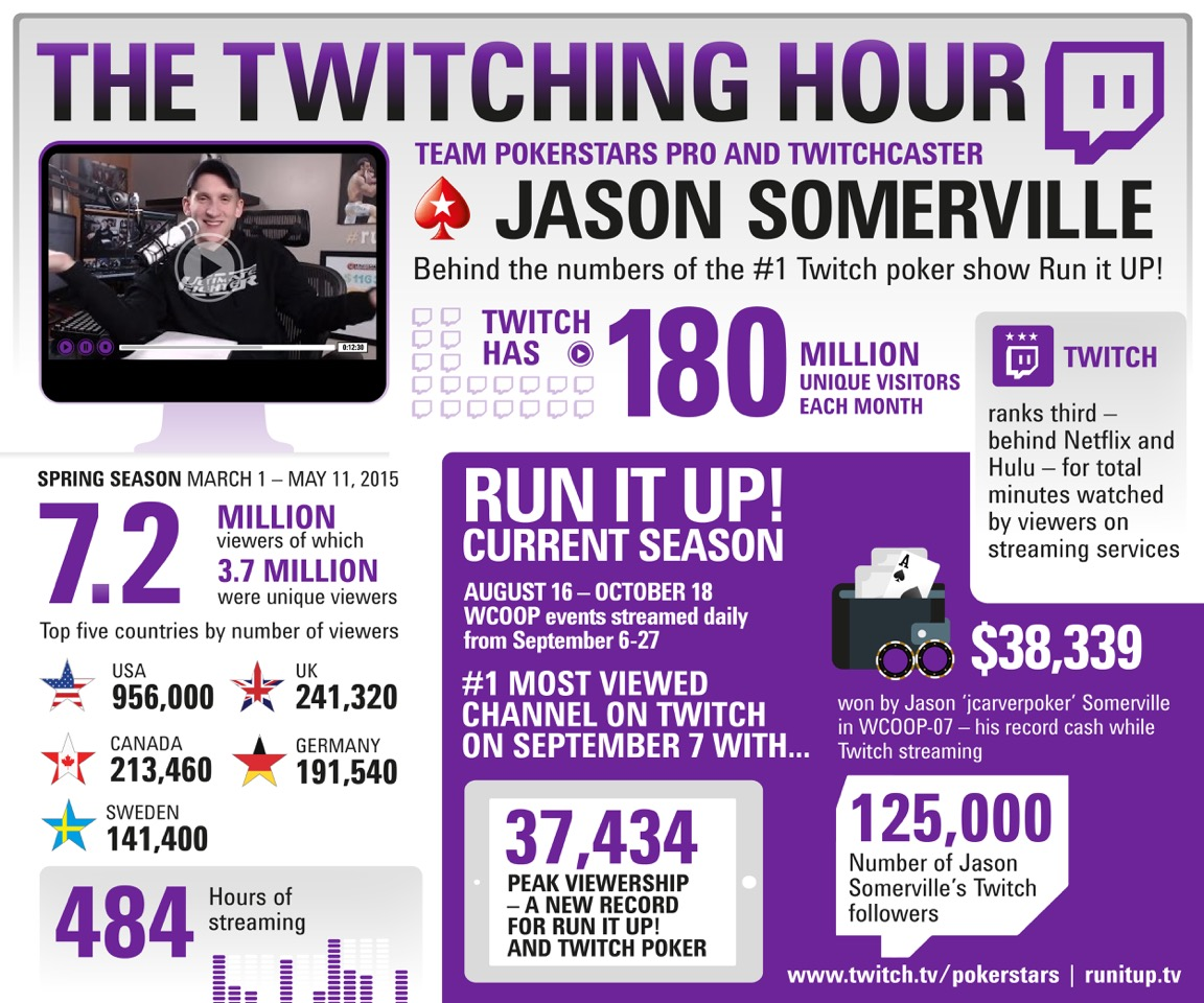 Jason Somerville's Twitch Streaming Attracts Millions
