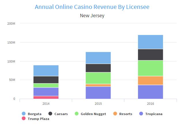 Market online casino grand lake casino age