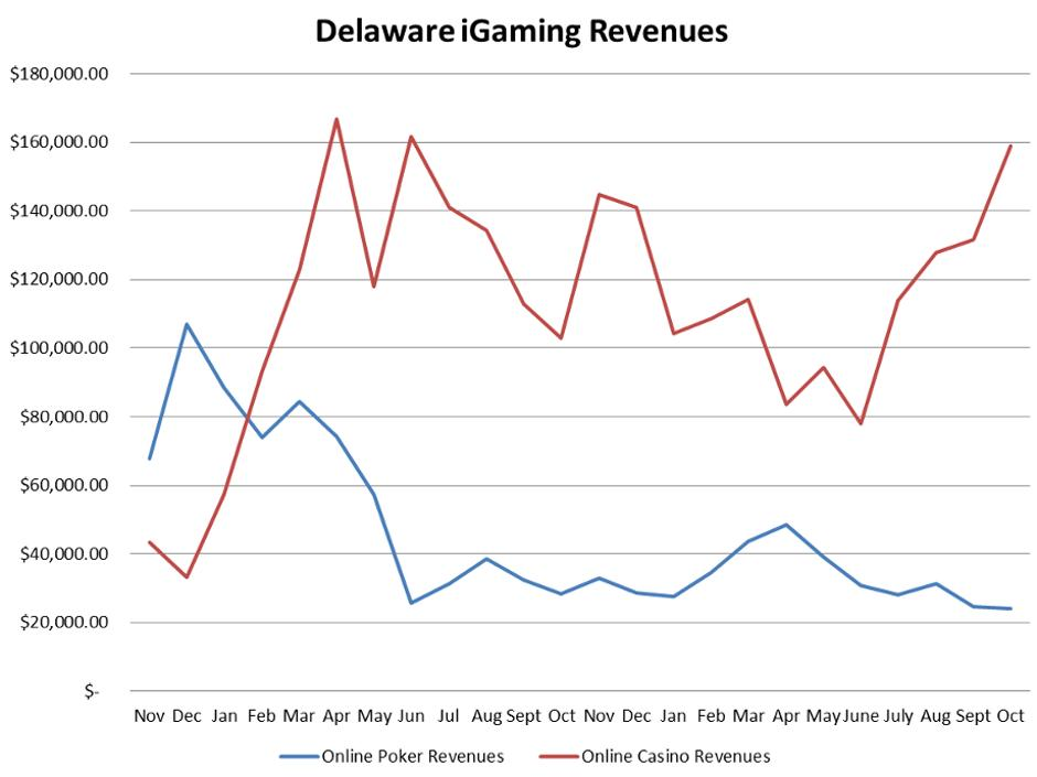 Figures reported by the Delaware Lottery on Monday show online poker revenues in the state dipped slightly in October.
