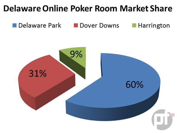 The latest figures for internet gaming in Delaware as reported Monday by the Delaware Lottery, show online poker dropped by 17% from December to January.