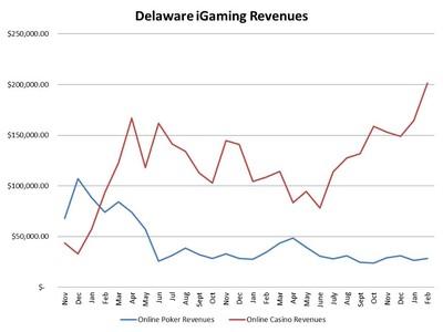 Delaware online poker revenue