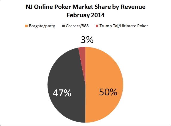 Nj poker websites