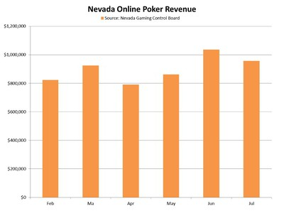 Due in large part to the World Series of Poker, revenues from online poker topped the $1 million mark in June for the first time. With July only benefiting from the WSOP effect for half its month, revenues were sure to be down.
