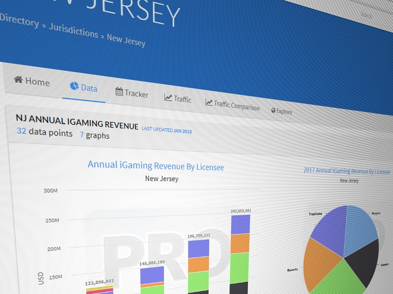Lawmakers in states facing significant budget deficits may want to take notice of the success of the online gaming market is New Jersey where revenues from…