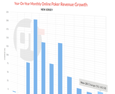 Online Poker Revenue in New Jersey Enjoys Nine Consecutive Months of Year-on-Year Growth