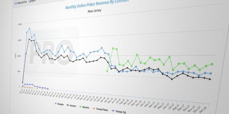 Online poker operators in New Jersey collectively suffered their worst January on record in terms of revenue since the market launched more than five years…