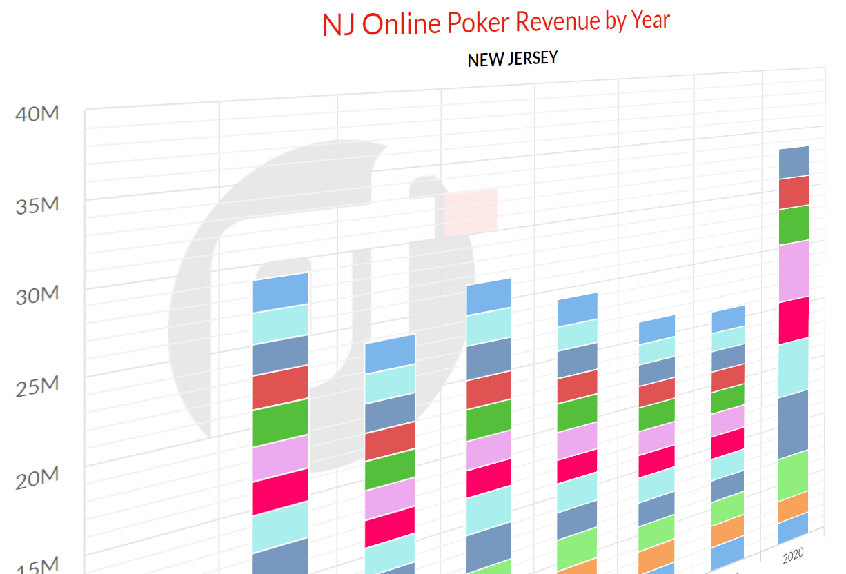 New jersey online poker best nj online poker sites 2020