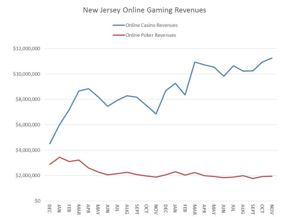 Nj internet gambling revenue