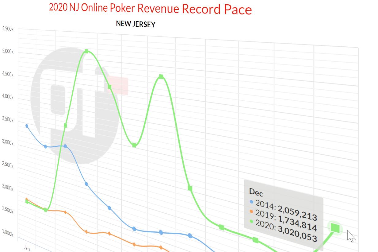 nj online poker revenue anaylsis 2020