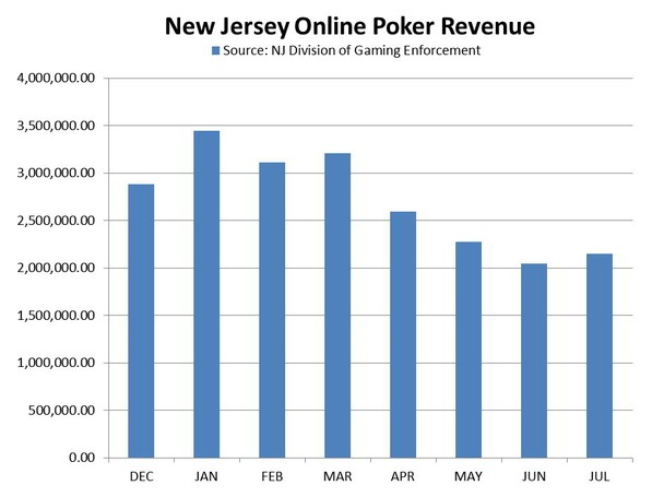 Figures reported by the New Jersey Division of Gaming Enforcement on Wednesday show online poker revenues in the state rose 4.8% in July to $2,146,500.