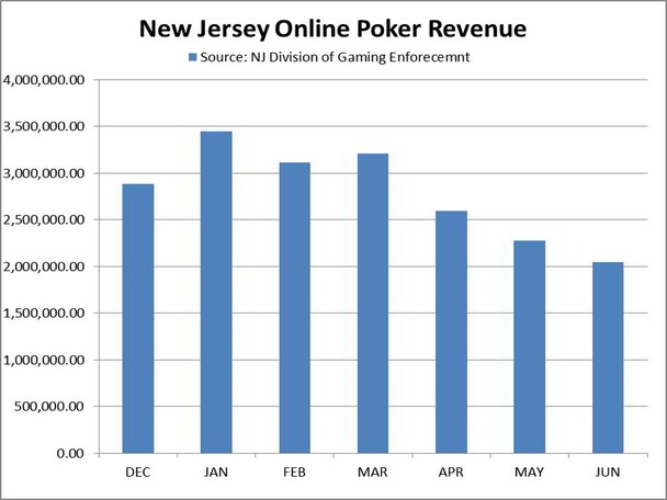 Figures released Monday by the New Jersey Division of Gambling Enforcement (DGE) point to a third consecutive month of revenue declines for online poker in the state.