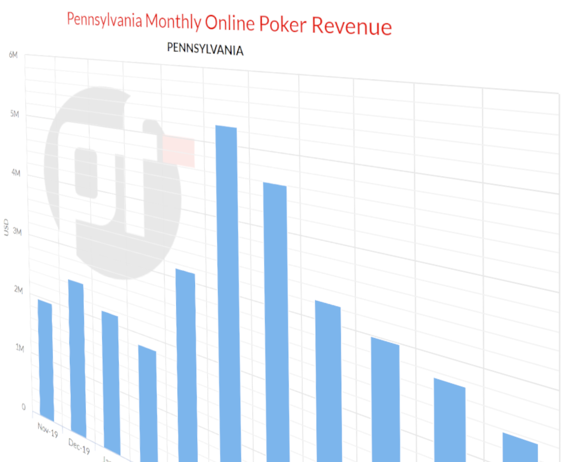 Pennsylvania Online Poker Falls to its Lowest Point Since the COVID-19 Pandemic