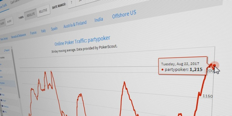 It may have only been for one day, but it was a historic one for partypoker: On September 12, partypoker's seven-day moving average of concurrent cash…