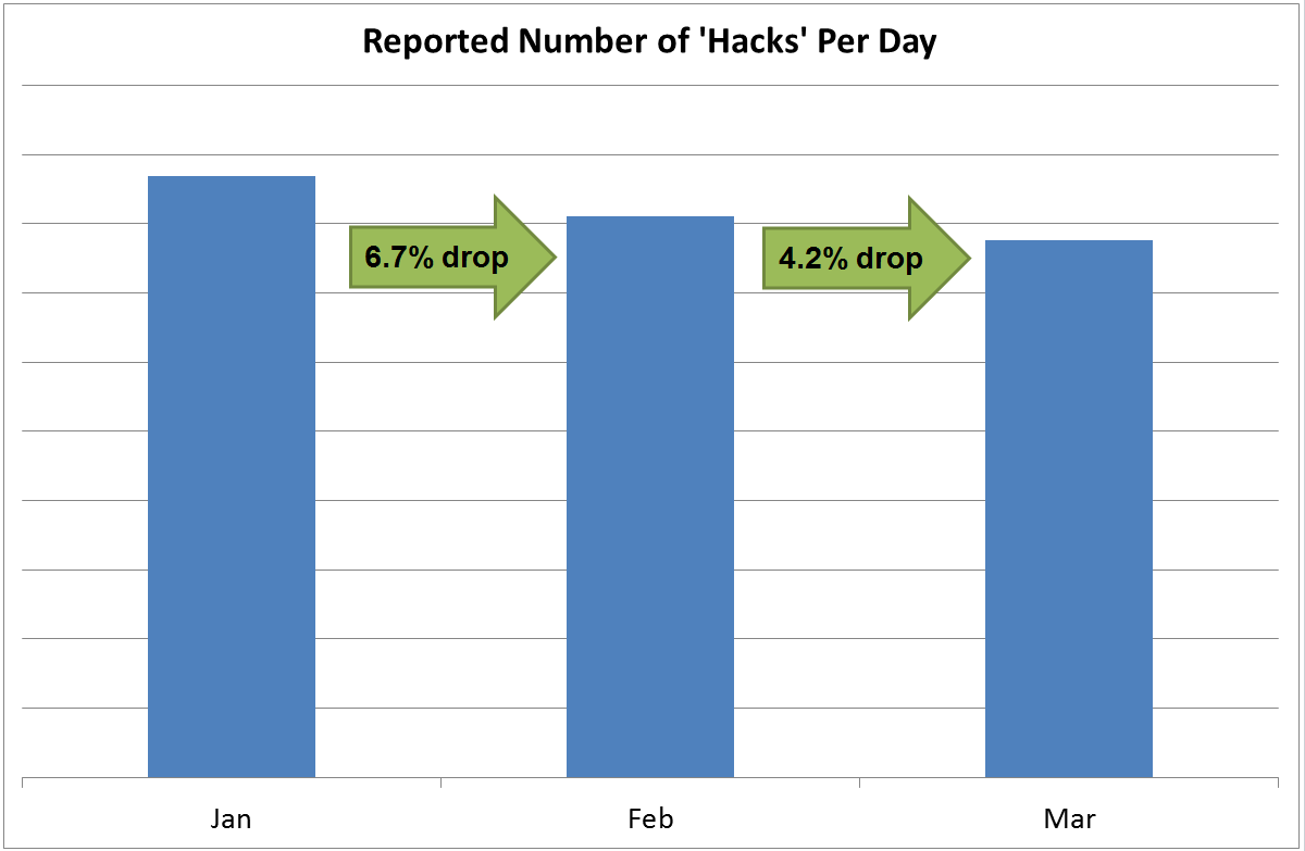 PokerStars is Winning the Battle Against Hacking | Pokerfuse