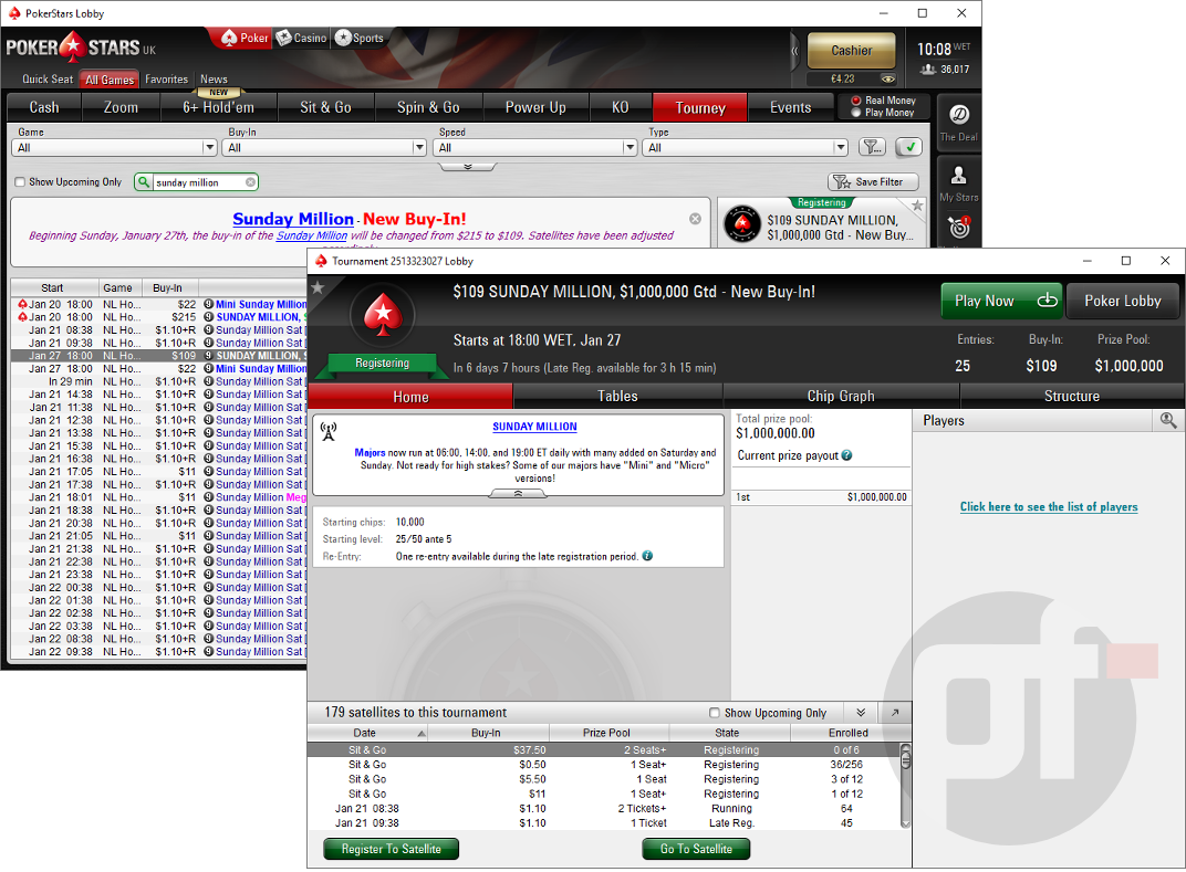 PokerStars has reduced the buy-in of its iconic Sunday Million tournament from $215 to $109.