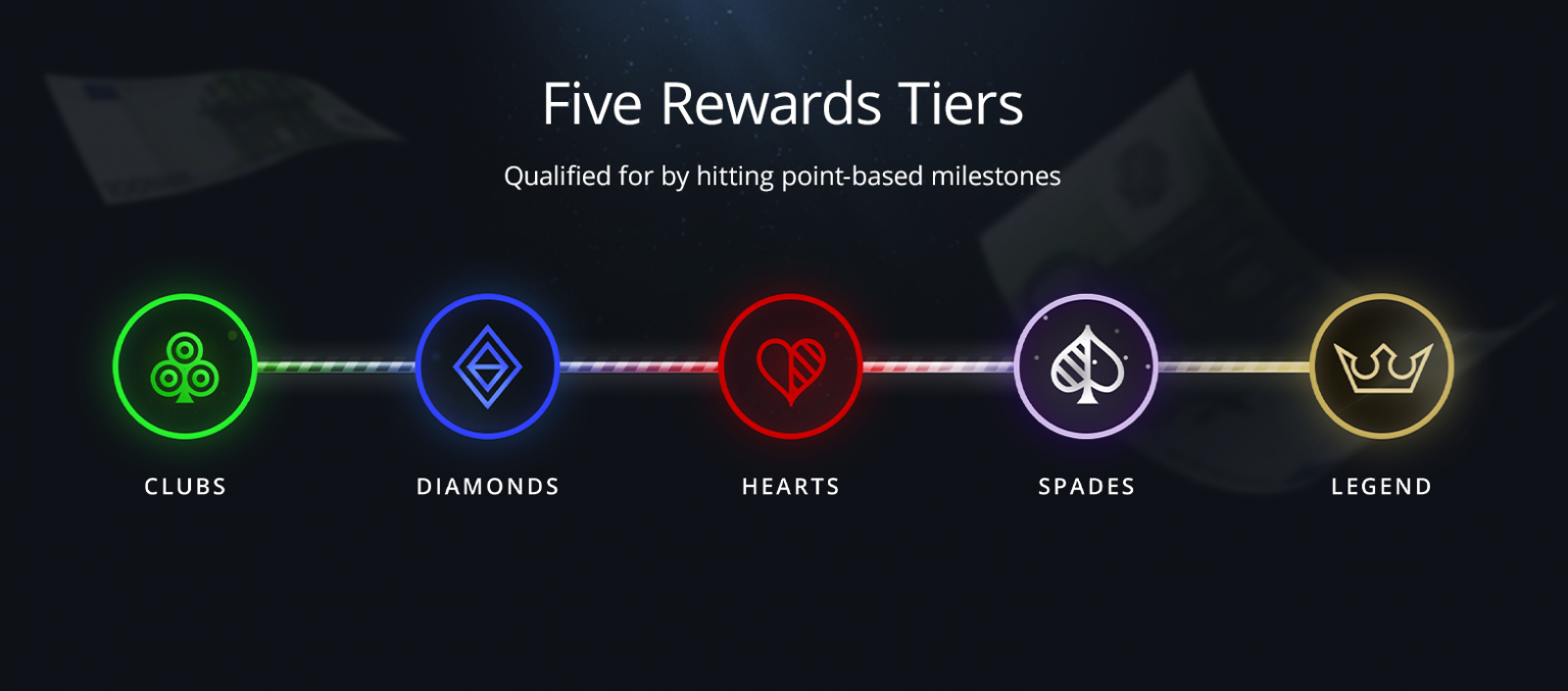 Run It Once Poker room has launched a new loyalty scheme that significantly changes how players are rewarded. Find out the details here.