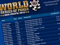 The revamped WSOP Asia-Pacific (APAC) Australia schedule for 2014 has now been published and it includes ten bracelet events. The series will run from October 2 to October 18.