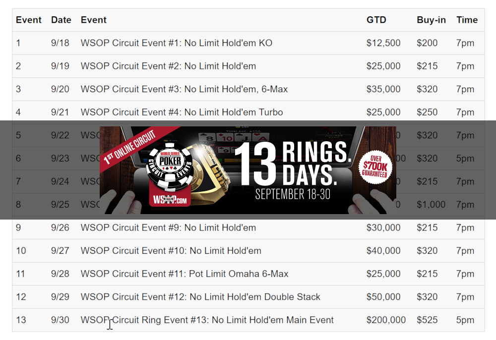 WSOP.com is set to hold its first-ever online World Series of Poker Circuit this month. Kicking off September 18 and running for thirteen days, the first-ever online circuit series will feature 13 ring events.